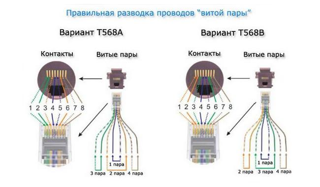 Як підключити інтернет-розетку: підготовка і покрокова інструкція
