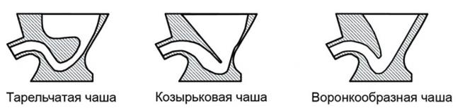 Підлогові унітази з бачком: види конструкцій, кріплень та особливості установки