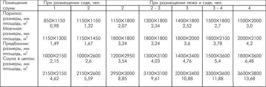 Особливості національного пара і все, що потрібно знати про російської, фінської і японської лазні