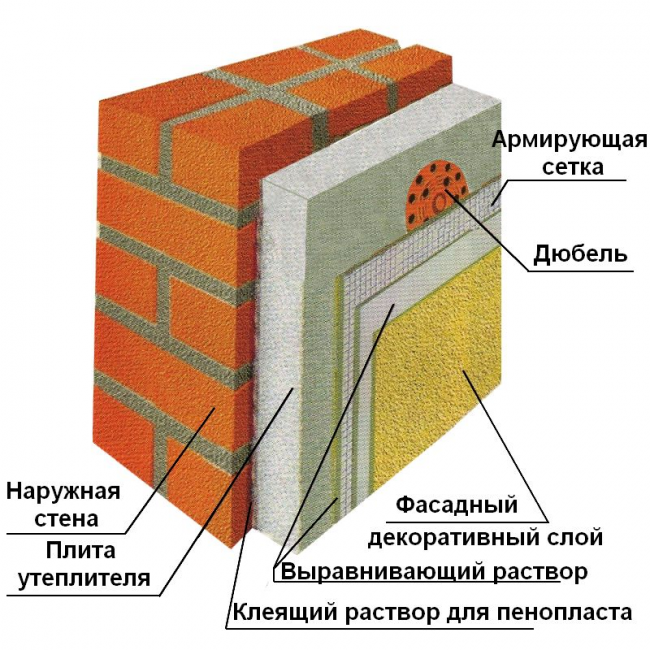 Розшивка швів цегляної кладки: типи розшивки та етапи виконання робіт