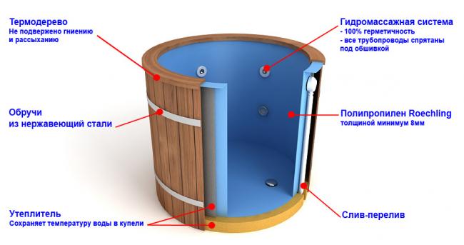 Різновиди купелей для лазні: критерії правильного вибору і тонкощі установки